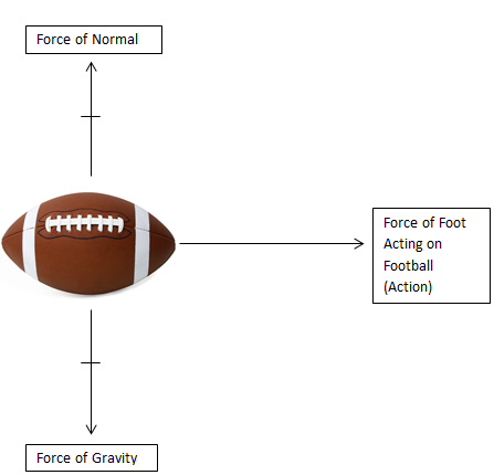 Forces physics in football ccuart Choice Image