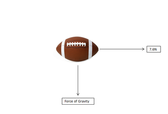 Forces - Physics in Football